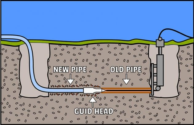 5 Benefits of Trenchless Sewer Line Replacement